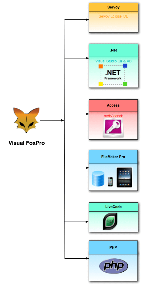 Visual FoxPro to Multiple Development Environtments